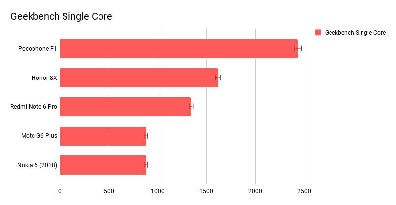 Geekbench Single Core