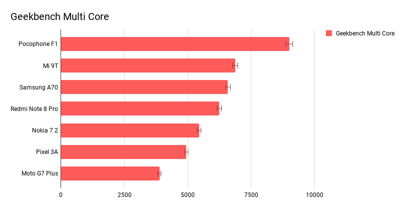 Geekbench multicore benchmark: Smartphone under $400