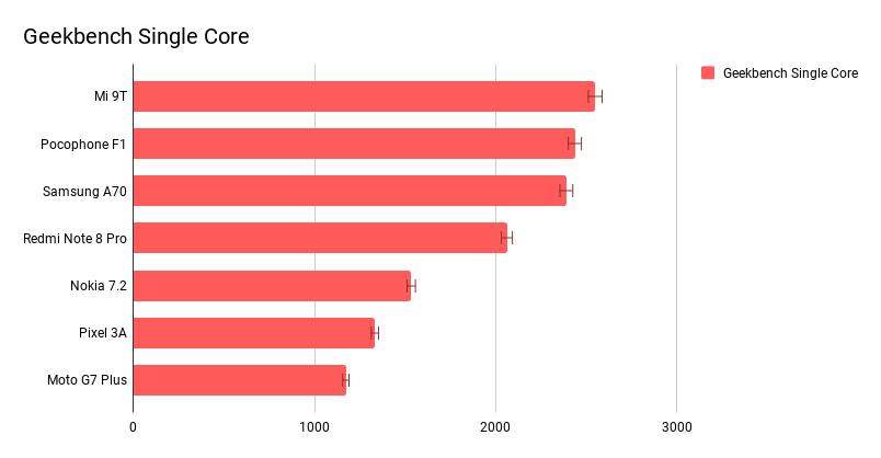 Geekbech single core bechmarks: Smartphone under $400