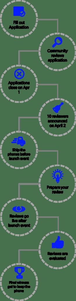 Oneplus The Lab program